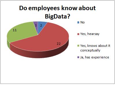 bigdata-familiarity.png